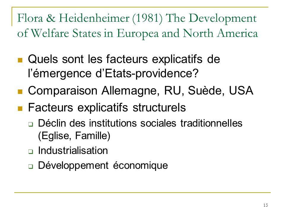 Flora & Heidenheimer (1981) The Development of Welfare States in Europea and North America Quels sont les facteurs explicatifs de lémergence dEtats-pr