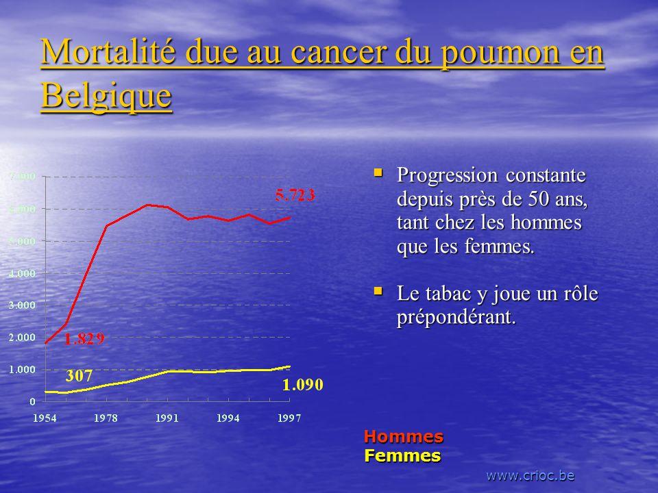Mortalité due au cancer du poumon en Belgique Progression constante depuis près de 50 ans, tant chez les hommes que les femmes. Progression constante