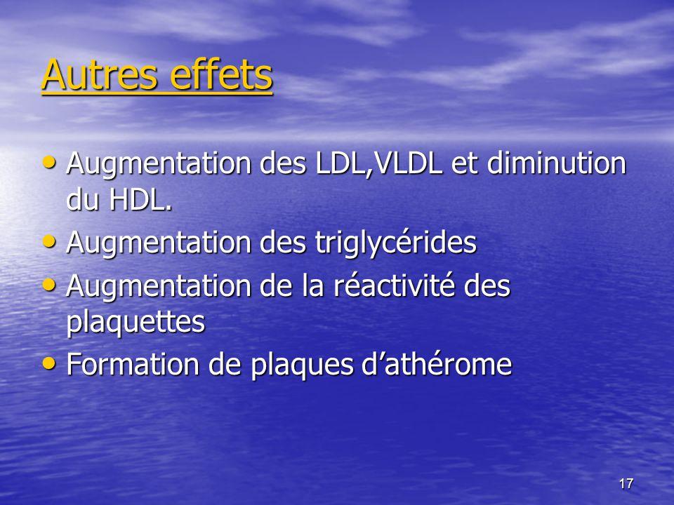 17 Autres effets Augmentation des LDL,VLDL et diminution du HDL. Augmentation des LDL,VLDL et diminution du HDL. Augmentation des triglycérides Augmen