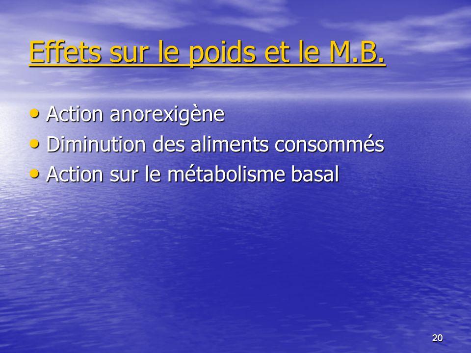 20 Effets sur le poids et le M.B. Action anorexigène Action anorexigène Diminution des aliments consommés Diminution des aliments consommés Action sur