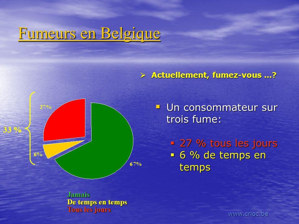 Fumeurs en Belgique Un consommateur sur trois fume: Un consommateur sur trois fume: 27 % tous les jours 6 % de temps en temps Jamais De temps en temps Tous les jours Actuellement, fumez-vous ….