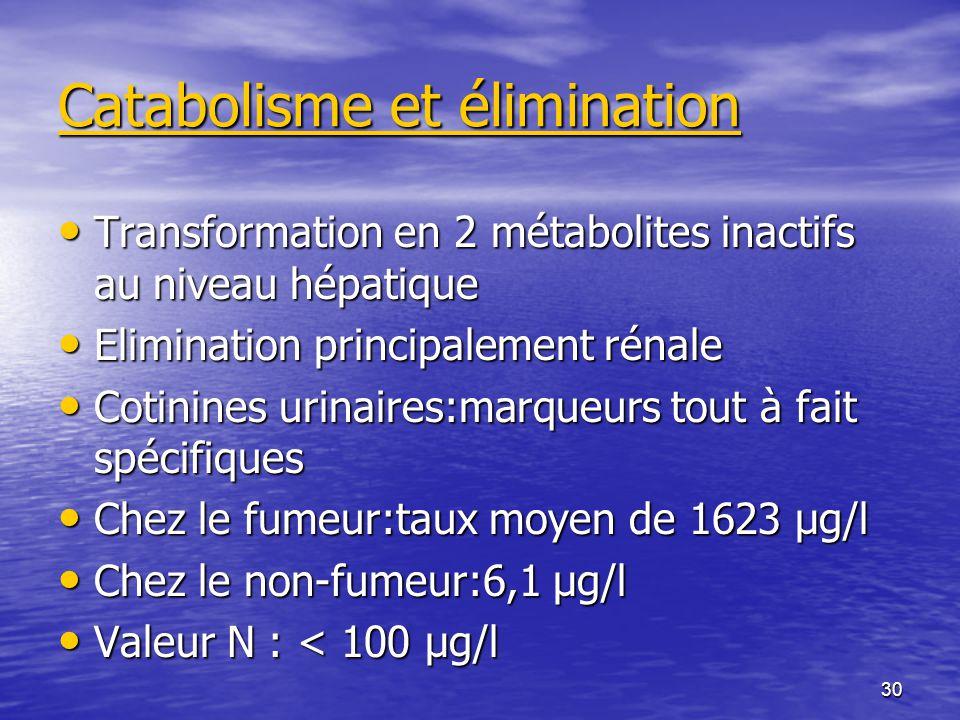 30 Catabolisme et élimination Transformation en 2 métabolites inactifs au niveau hépatique Transformation en 2 métabolites inactifs au niveau hépatique Elimination principalement rénale Elimination principalement rénale Cotinines urinaires:marqueurs tout à fait spécifiques Cotinines urinaires:marqueurs tout à fait spécifiques Chez le fumeur:taux moyen de 1623 µg/l Chez le fumeur:taux moyen de 1623 µg/l Chez le non-fumeur:6,1 µg/l Chez le non-fumeur:6,1 µg/l Valeur N : < 100 µg/l Valeur N : < 100 µg/l