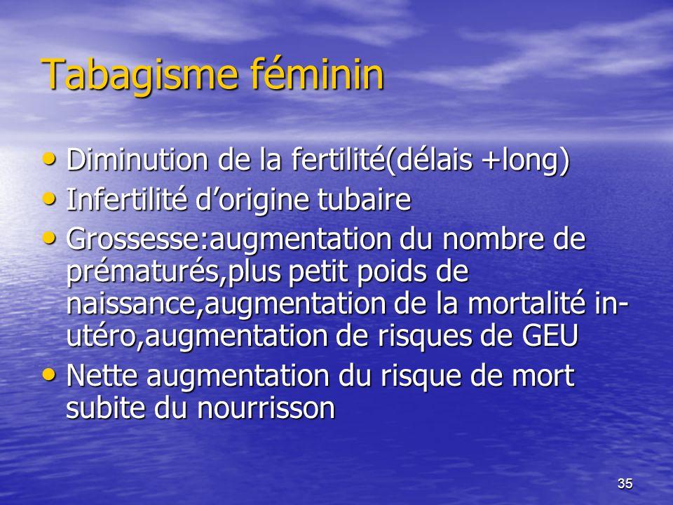 35 Tabagisme féminin Diminution de la fertilité(délais +long) Diminution de la fertilité(délais +long) Infertilité dorigine tubaire Infertilité dorigi