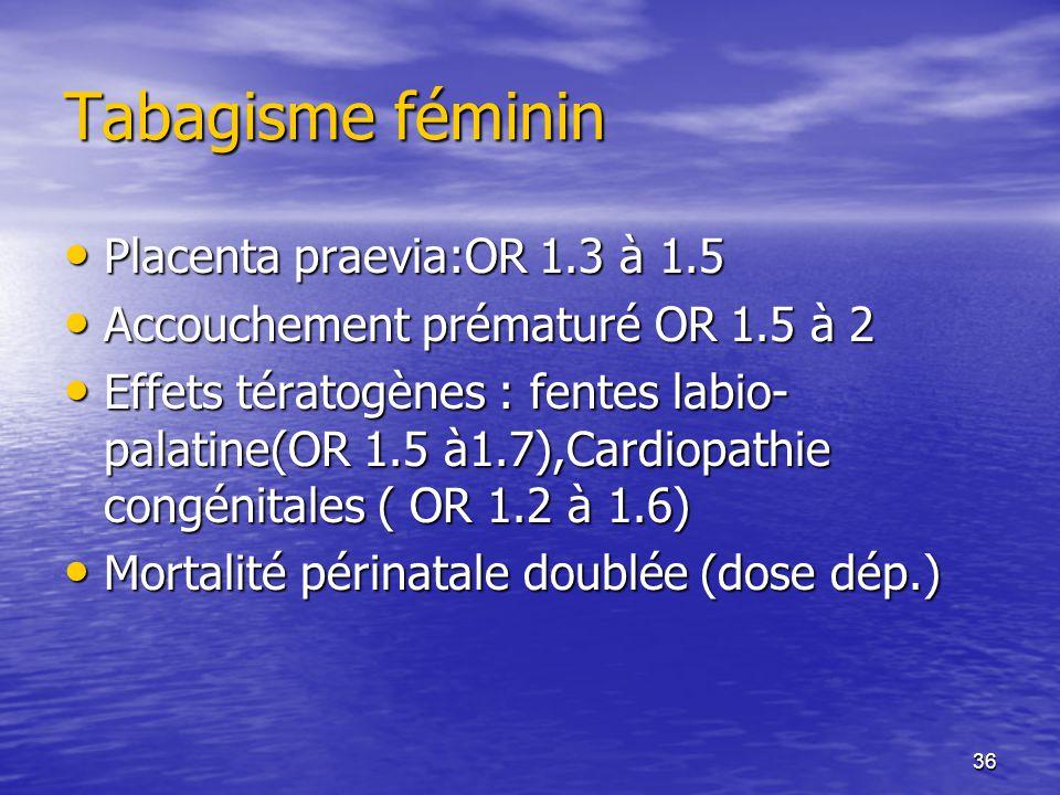 36 Tabagisme féminin Placenta praevia:OR 1.3 à 1.5 Placenta praevia:OR 1.3 à 1.5 Accouchement prématuré OR 1.5 à 2 Accouchement prématuré OR 1.5 à 2 Effets tératogènes : fentes labio- palatine(OR 1.5 à1.7),Cardiopathie congénitales ( OR 1.2 à 1.6) Effets tératogènes : fentes labio- palatine(OR 1.5 à1.7),Cardiopathie congénitales ( OR 1.2 à 1.6) Mortalité périnatale doublée (dose dép.) Mortalité périnatale doublée (dose dép.)