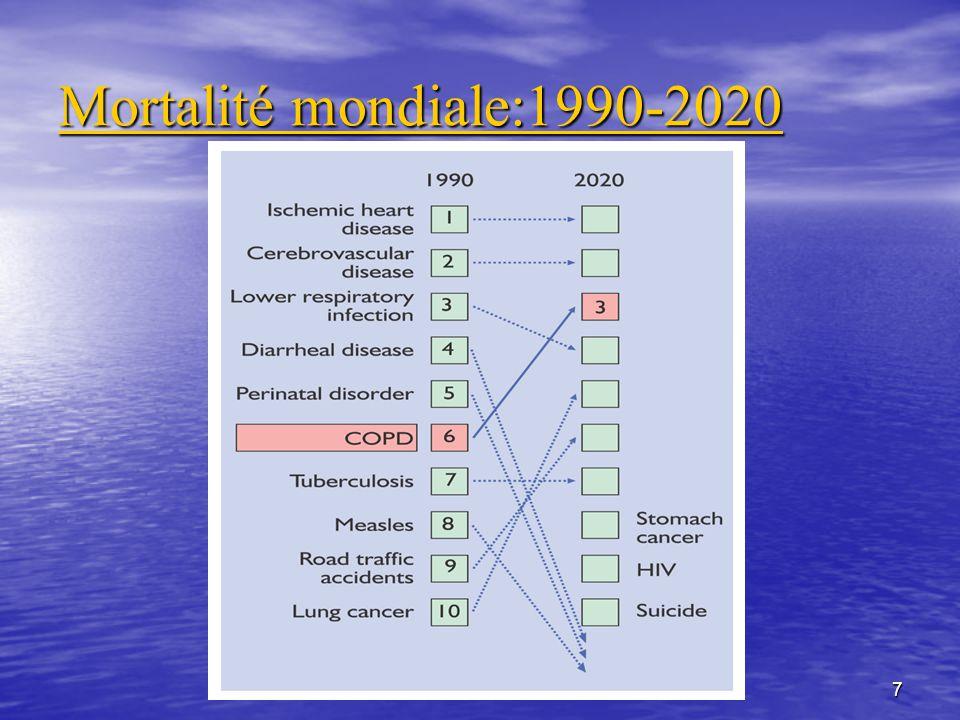 7 Mortalité mondiale:1990-2020