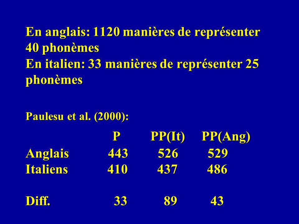 En anglais: 1120 manières de représenter 40 phonèmes En italien: 33 manières de représenter 25 phonèmes Paulesu et al. (2000): P PP(It) PP(Ang) Anglai
