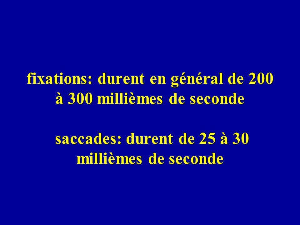 fixations: durent en général de 200 à 300 millièmes de seconde saccades: durent de 25 à 30 millièmes de seconde