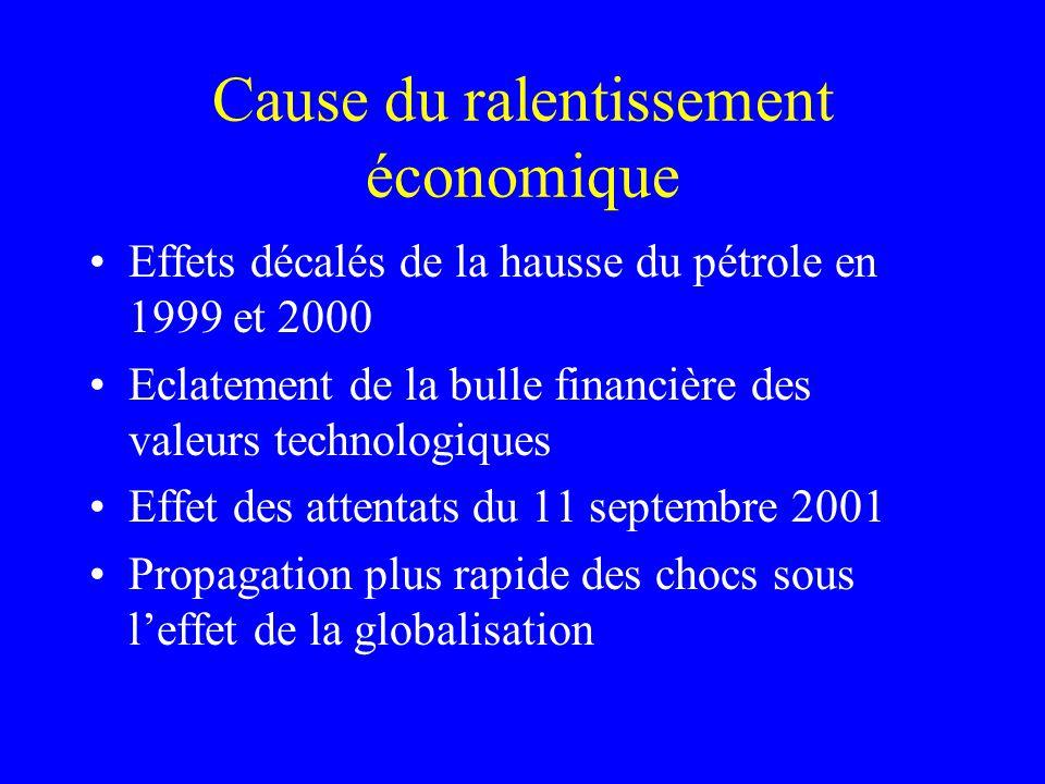 Cause du ralentissement économique Effets décalés de la hausse du pétrole en 1999 et 2000 Eclatement de la bulle financière des valeurs technologiques