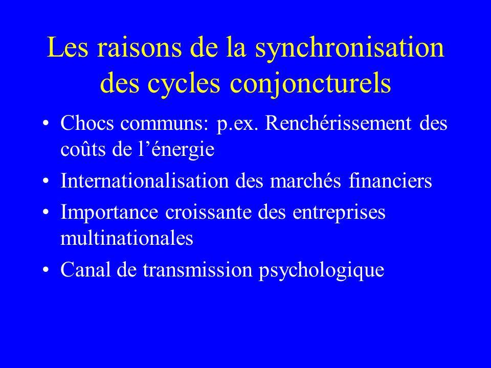Les raisons de la synchronisation des cycles conjoncturels Chocs communs: p.ex. Renchérissement des coûts de lénergie Internationalisation des marchés