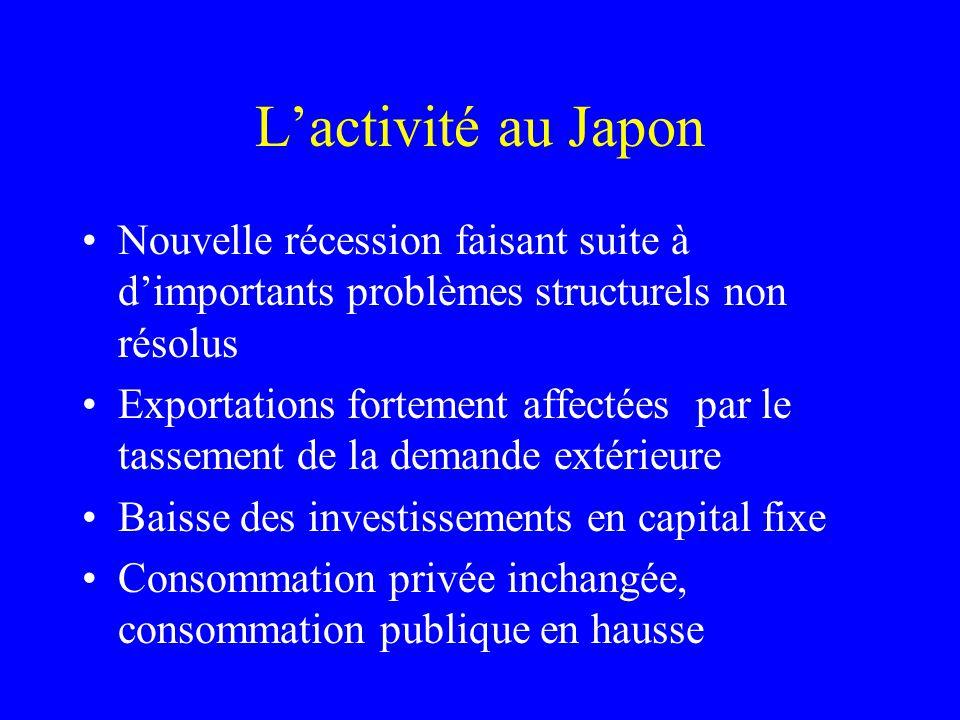 Lactivité au Japon Nouvelle récession faisant suite à dimportants problèmes structurels non résolus Exportations fortement affectées par le tassement