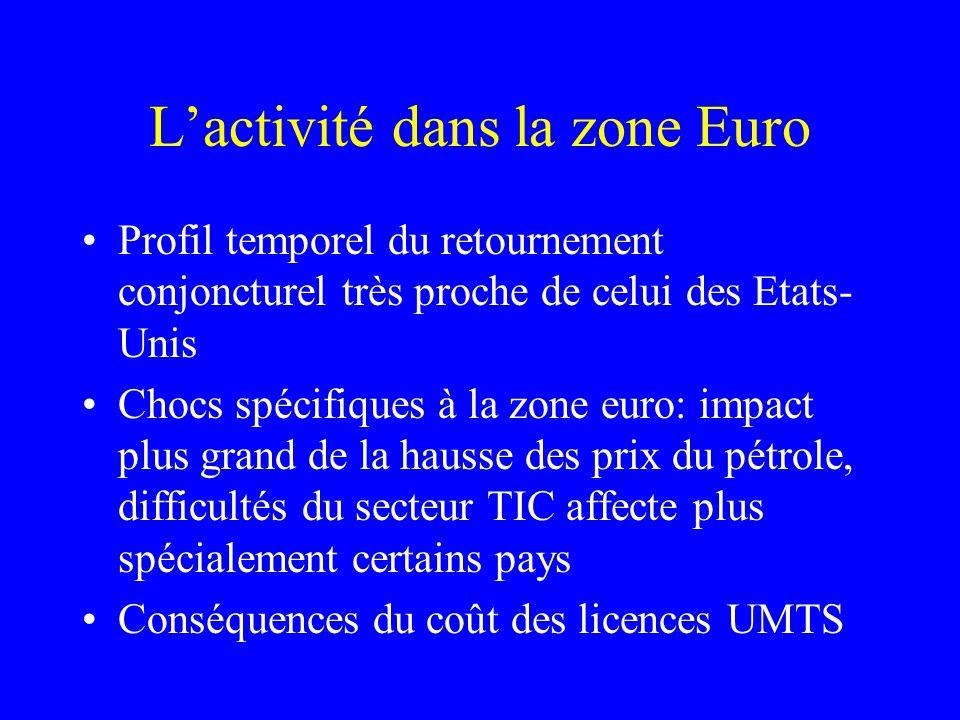 Lactivité dans la zone Euro Profil temporel du retournement conjoncturel très proche de celui des Etats- Unis Chocs spécifiques à la zone euro: impact