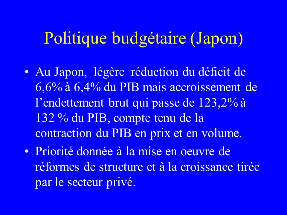 Politique budgétaire (Japon) Au Japon, légère réduction du déficit de 6,6% à 6,4% du PIB mais accroissement de lendettement brut qui passe de 123,2% à