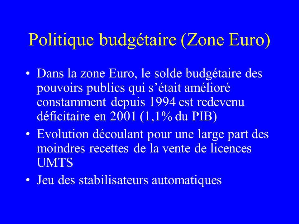 Politique budgétaire (Zone Euro) Dans la zone Euro, le solde budgétaire des pouvoirs publics qui sétait amélioré constamment depuis 1994 est redevenu