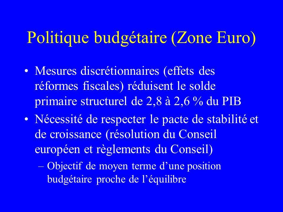 Politique budgétaire (Zone Euro) Mesures discrétionnaires (effets des réformes fiscales) réduisent le solde primaire structurel de 2,8 à 2,6 % du PIB