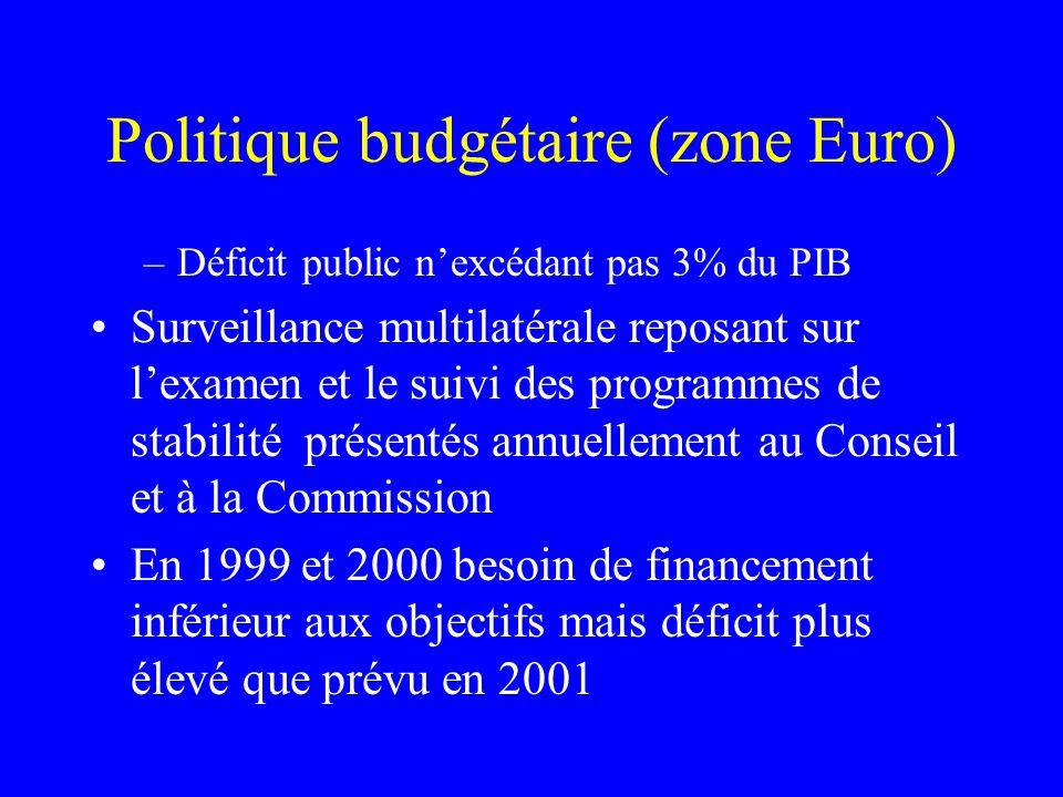 Politique budgétaire (zone Euro) –Déficit public nexcédant pas 3% du PIB Surveillance multilatérale reposant sur lexamen et le suivi des programmes de