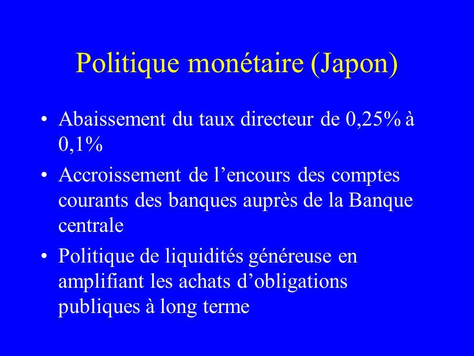 Politique monétaire (Japon) Abaissement du taux directeur de 0,25% à 0,1% Accroissement de lencours des comptes courants des banques auprès de la Banq