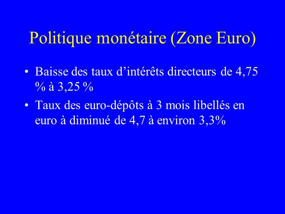 Politique monétaire (Zone Euro) Baisse des taux dintérêts directeurs de 4,75 % à 3,25 % Taux des euro-dépôts à 3 mois libellés en euro à diminué de 4,
