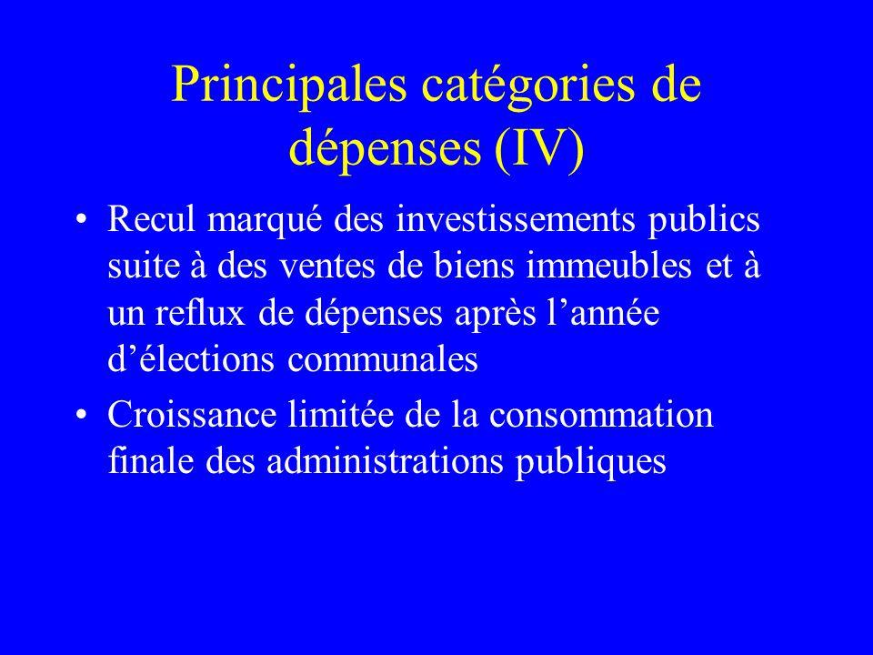 Principales catégories de dépenses (IV) Recul marqué des investissements publics suite à des ventes de biens immeubles et à un reflux de dépenses aprè