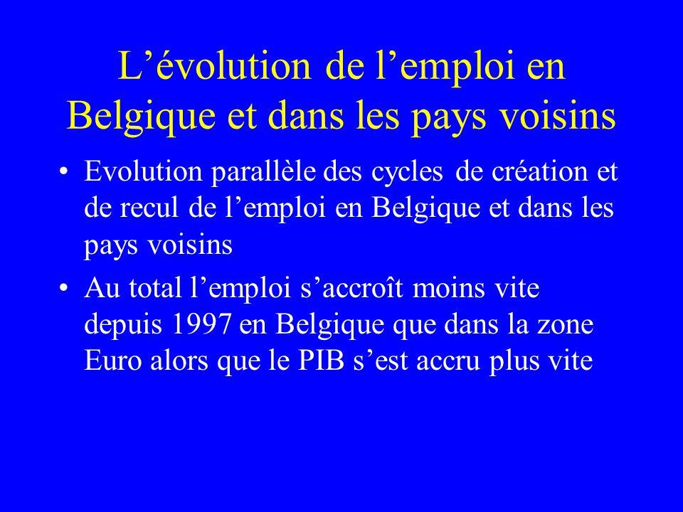 Lévolution de lemploi en Belgique et dans les pays voisins Evolution parallèle des cycles de création et de recul de lemploi en Belgique et dans les p