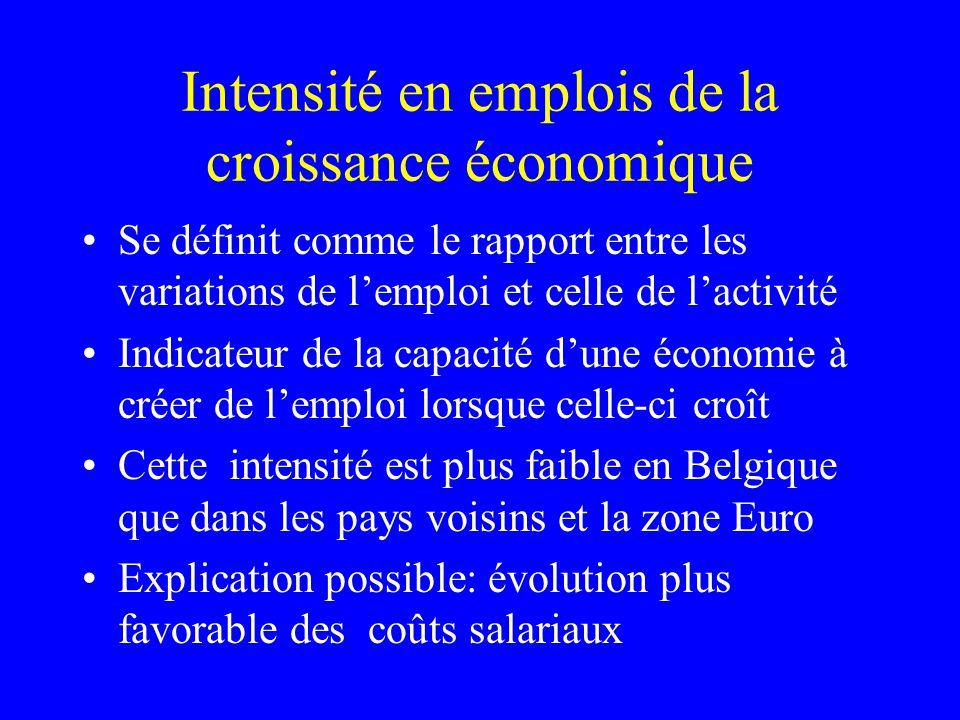Intensité en emplois de la croissance économique Se définit comme le rapport entre les variations de lemploi et celle de lactivité Indicateur de la ca