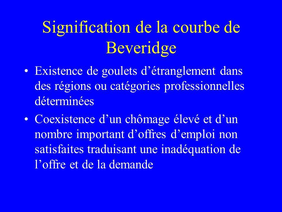 Signification de la courbe de Beveridge Existence de goulets détranglement dans des régions ou catégories professionnelles déterminées Coexistence dun
