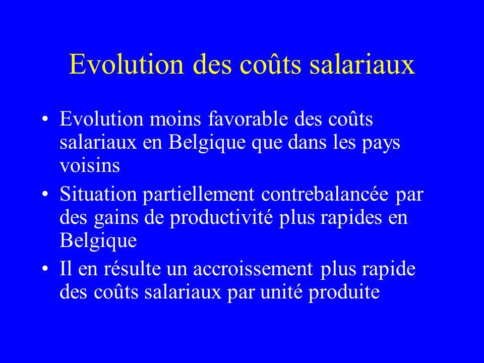 Evolution des coûts salariaux Evolution moins favorable des coûts salariaux en Belgique que dans les pays voisins Situation partiellement contrebalanc