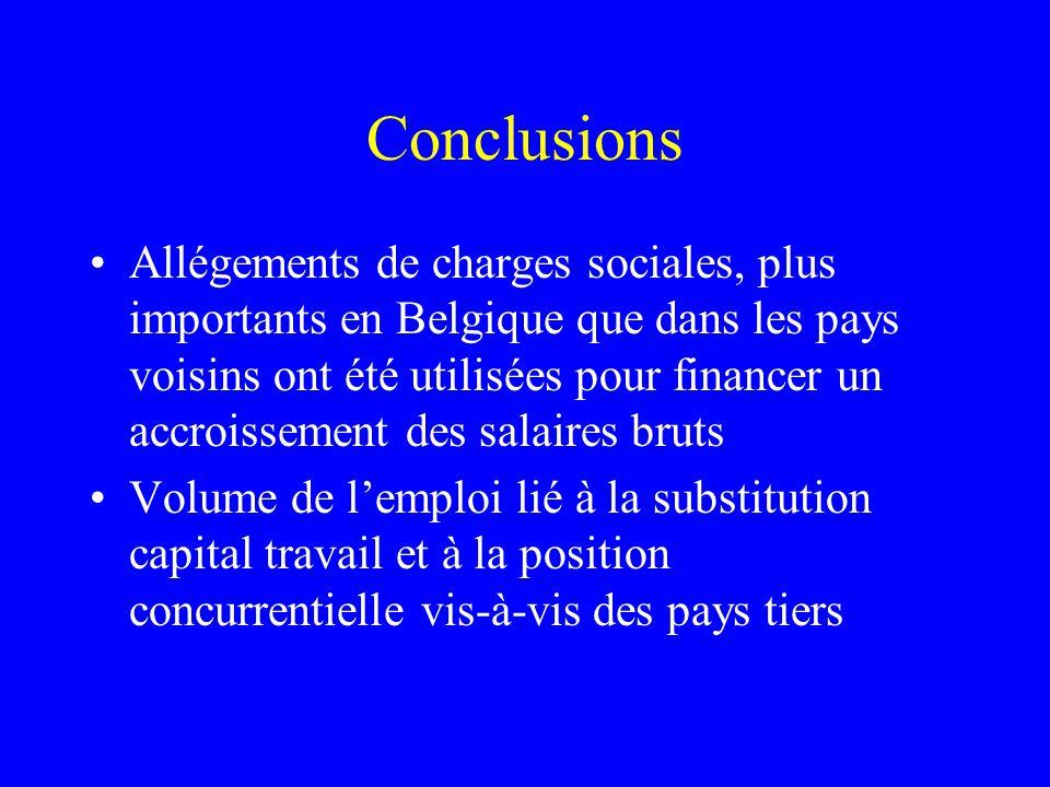 Conclusions Allégements de charges sociales, plus importants en Belgique que dans les pays voisins ont été utilisées pour financer un accroissement de