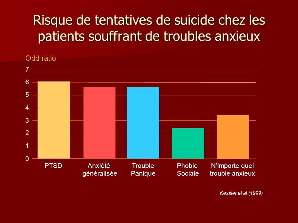 Risque de tentatives de suicide chez les patients souffrant de troubles anxieux Kessler et al (1999) PTSDAnxiété généralisée Trouble Panique Phobie Sociale Nimporte quel trouble anxieux 0 1 2 3 4 5 6 7 Odd ratio