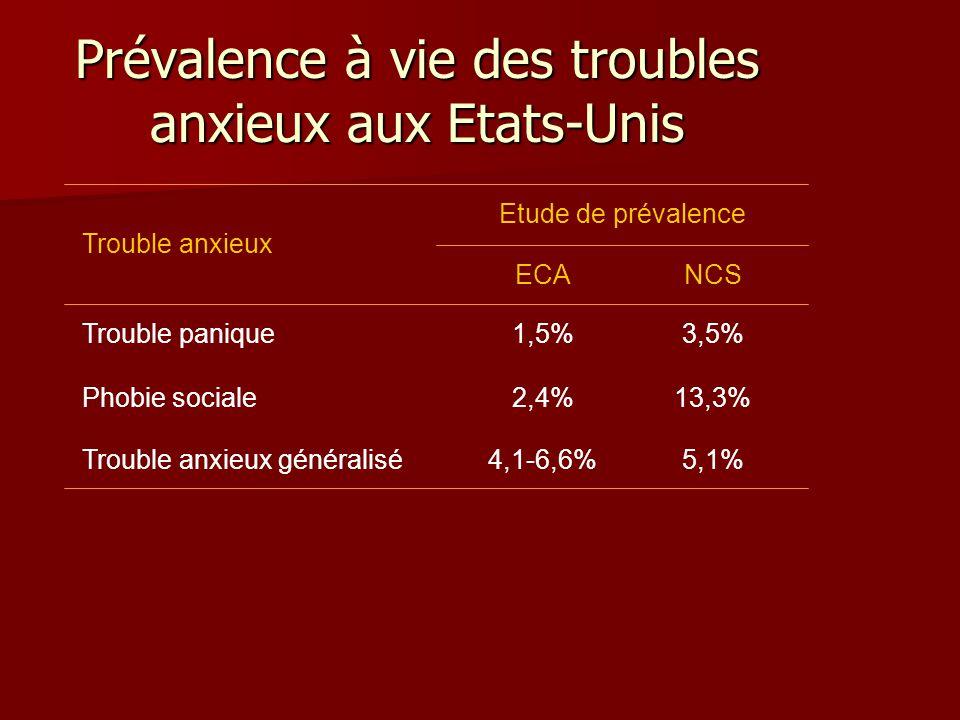 Prévalence à vie des troubles anxieux aux Etats-Unis Adaptée à partir de Kessler et al (1994) ; Wittchen et Hoyer (2001) 5,1%4,1-6,6%Trouble anxieux généralisé 13,3%2,4%Phobie sociale 3,5%1,5%Trouble panique NCSECA Etude de prévalence Trouble anxieux