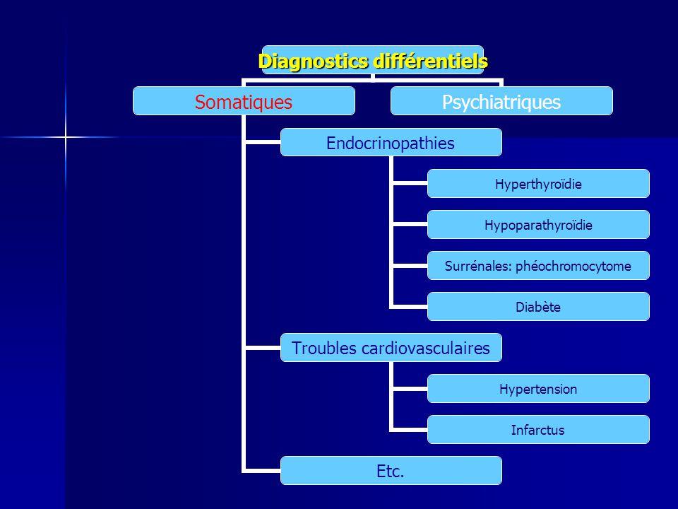 Diagnostics différentiels Somatiques Endocrinopathies Hyperthyroïdie Hypoparathyroïdie Surrénales: phéochromocytome Diabète Troubles cardiovasculaires