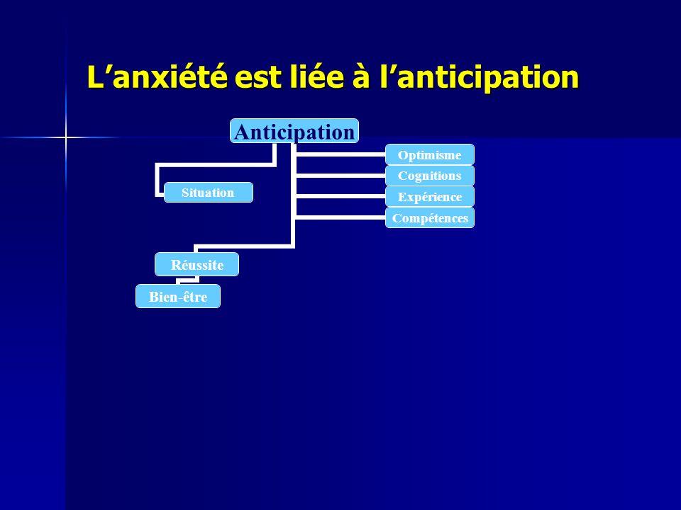 Lanxiété est liée à lanticipation Anticipation Réussite Bien-être OptimismeCognitions ExpérienceCompétences Situation
