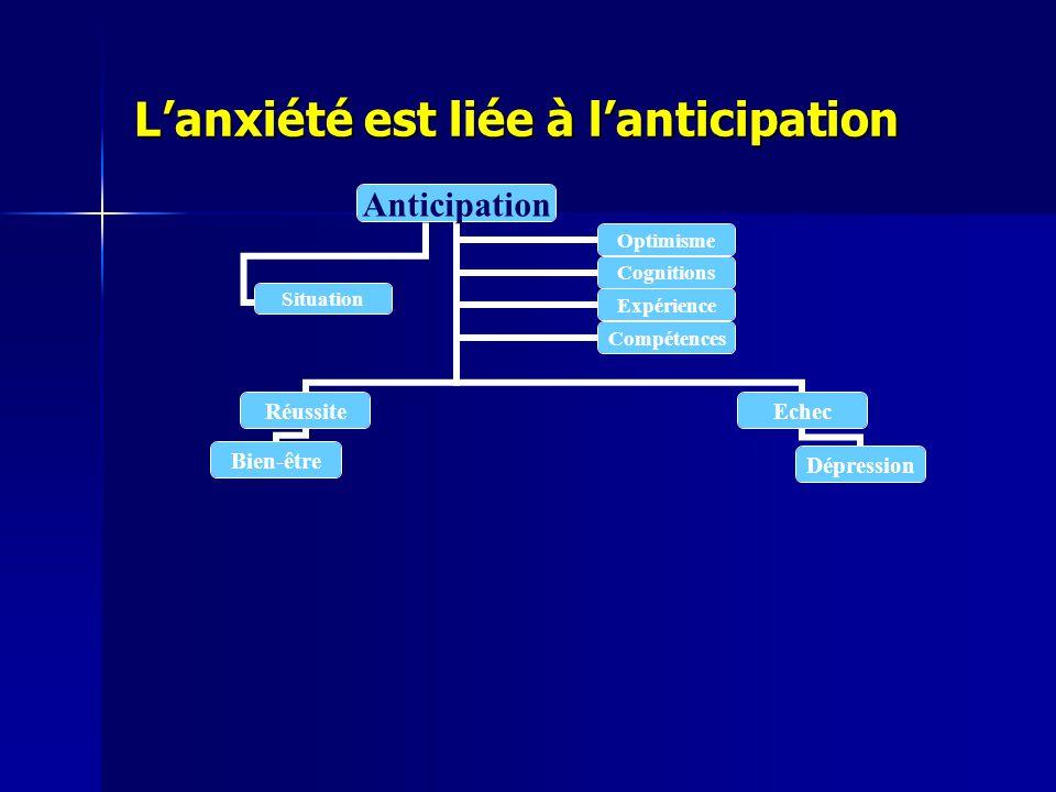 Lanxiété est liée à lanticipation Anticipation Réussite Bien-être Echec Dépression OptimismeCognitions ExpérienceCompétences Situation
