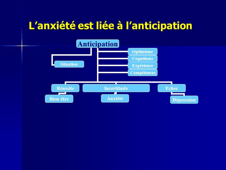 Lanxiété est liée à lanticipation Anticipation Réussite Bien-être Incertitude Anxiété Echec Dépression OptimismeCognitions ExpérienceCompétences Situa