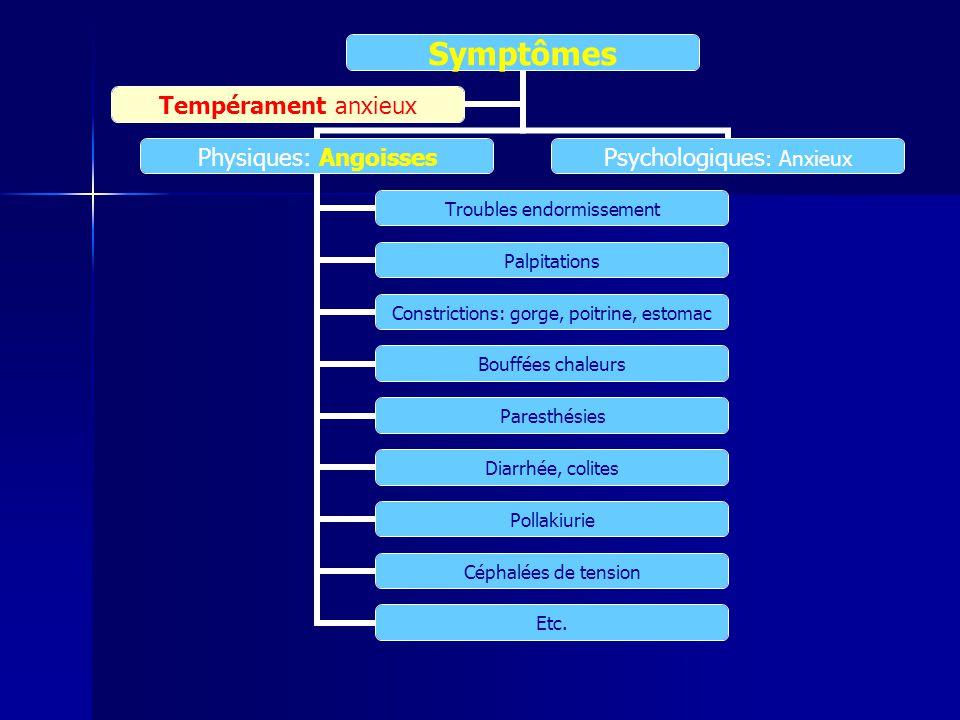 Symptômes Physiques: Angoisses Troubles endormissement Palpitations Constrictions: gorge, poitrine, estomac Bouffées chaleurs Paresthésies Diarrhée, c
