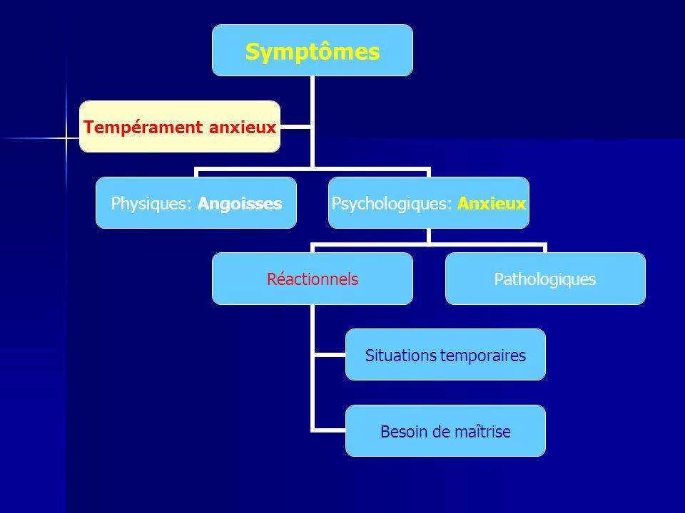 Symptômes Physiques: Angoisses Psychologiques: Anxieux Réactionnels Situations temporaires Besoin de maîtrise Pathologiques Tempérament anxieux