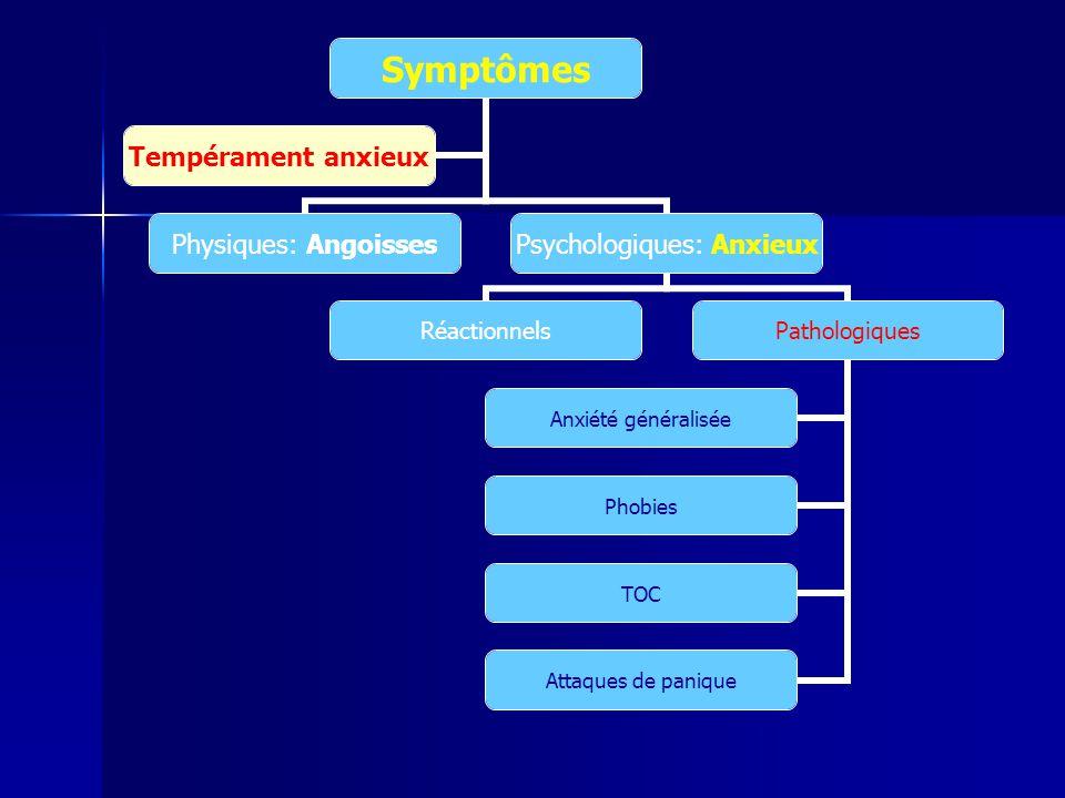 Symptômes Physiques: Angoisses Psychologiques: Anxieux RéactionnelsPathologiques Anxiété généralisée Phobies TOC Attaques de panique Tempérament anxie