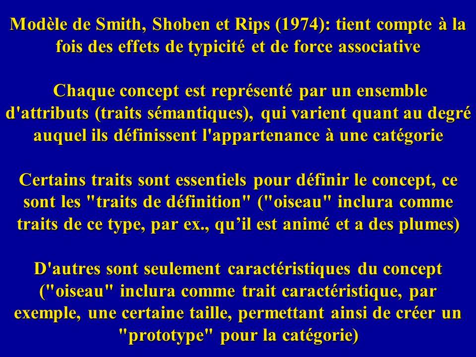Modèle de Smith, Shoben et Rips (1974): tient compte à la fois des effets de typicité et de force associative Chaque concept est représenté par un ens