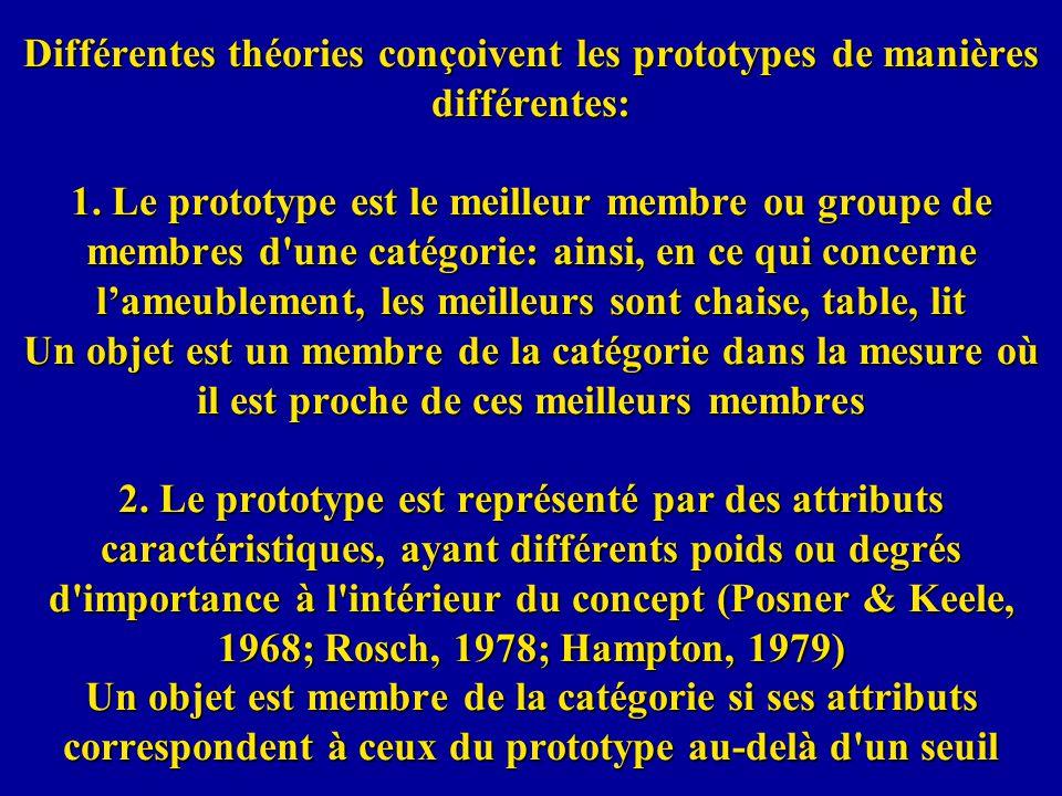 Différentes théories conçoivent les prototypes de manières différentes: 1. Le prototype est le meilleur membre ou groupe de membres d'une catégorie: a