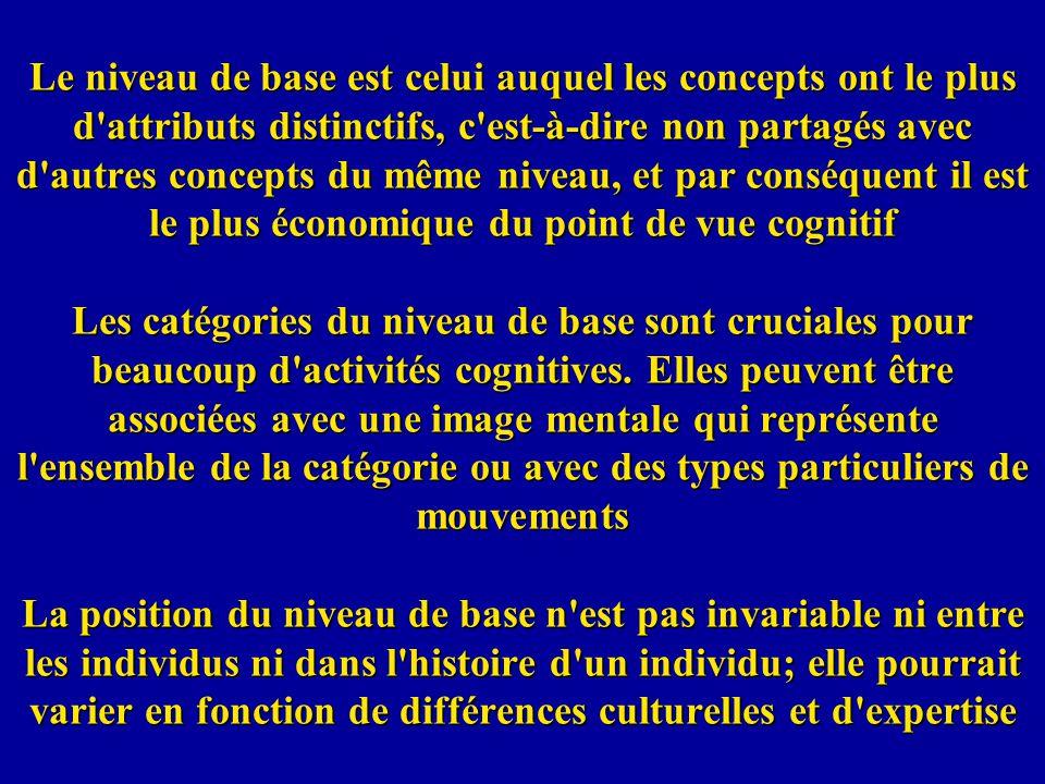 Le niveau de base est celui auquel les concepts ont le plus d'attributs distinctifs, c'est-à-dire non partagés avec d'autres concepts du même niveau,