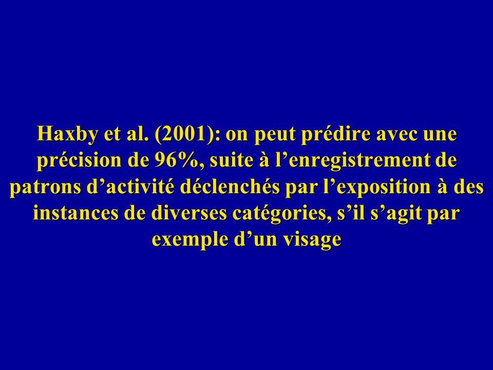 Haxby et al. (2001): on peut prédire avec une précision de 96%, suite à lenregistrement de patrons dactivité déclenchés par lexposition à des instance