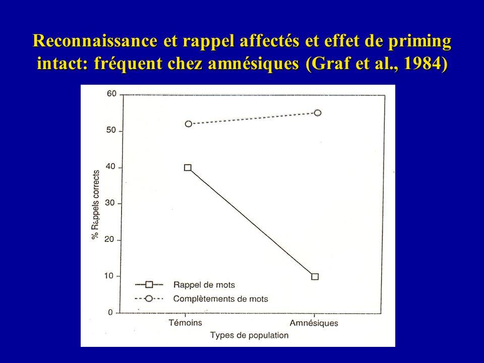 Reconnaissance et rappel affectés et effet de priming intact: fréquent chez amnésiques (Graf et al., 1984)