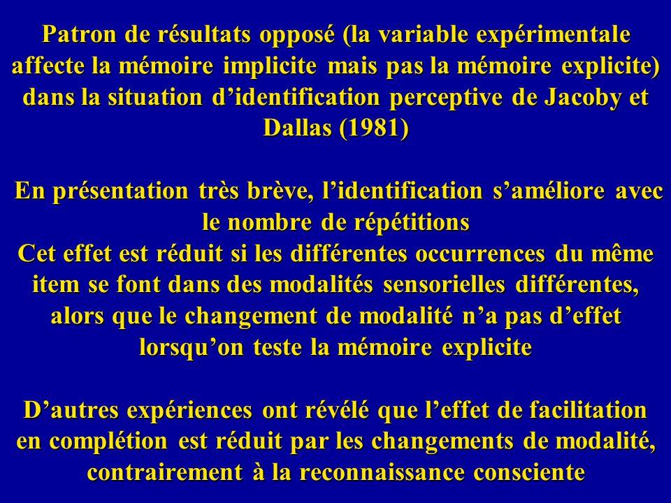 Patron de résultats opposé (la variable expérimentale affecte la mémoire implicite mais pas la mémoire explicite) dans la situation didentification pe