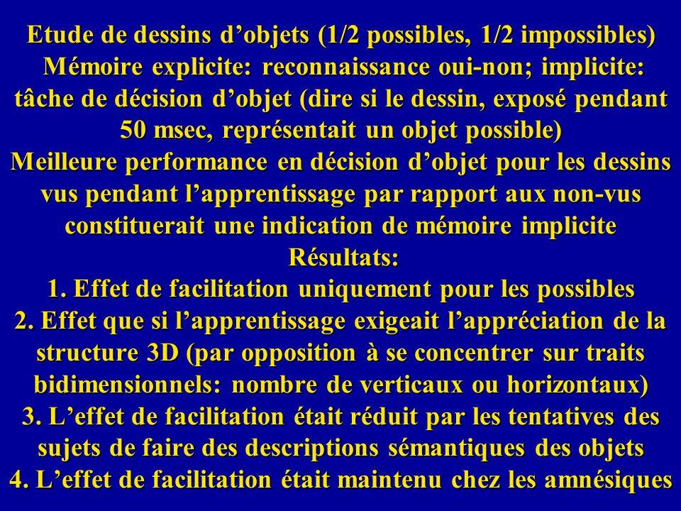 Etude de dessins dobjets (1/2 possibles, 1/2 impossibles) Mémoire explicite: reconnaissance oui-non; implicite: tâche de décision dobjet (dire si le d