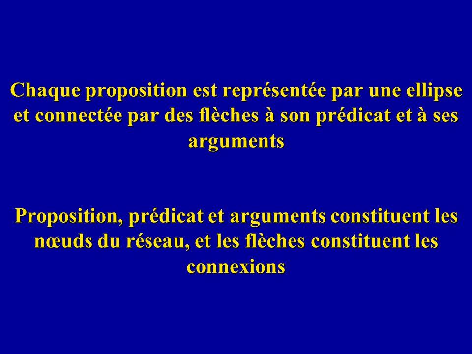 Chaque proposition est représentée par une ellipse et connectée par des flèches à son prédicat et à ses arguments Proposition, prédicat et arguments c