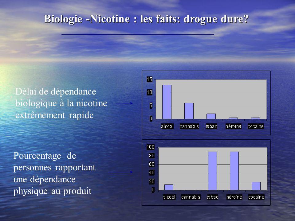 Biologie -Nicotine : les faits: drogue dure? Délai de dépendance biologique à la nicotine extrêmement rapide Pourcentage de personnes rapportant une d