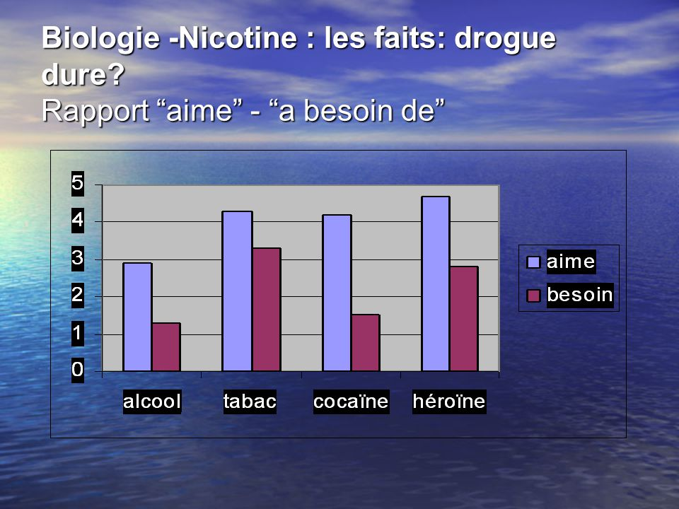 Biologie -Nicotine : les faits: drogue dure? Rapport aime - a besoin de