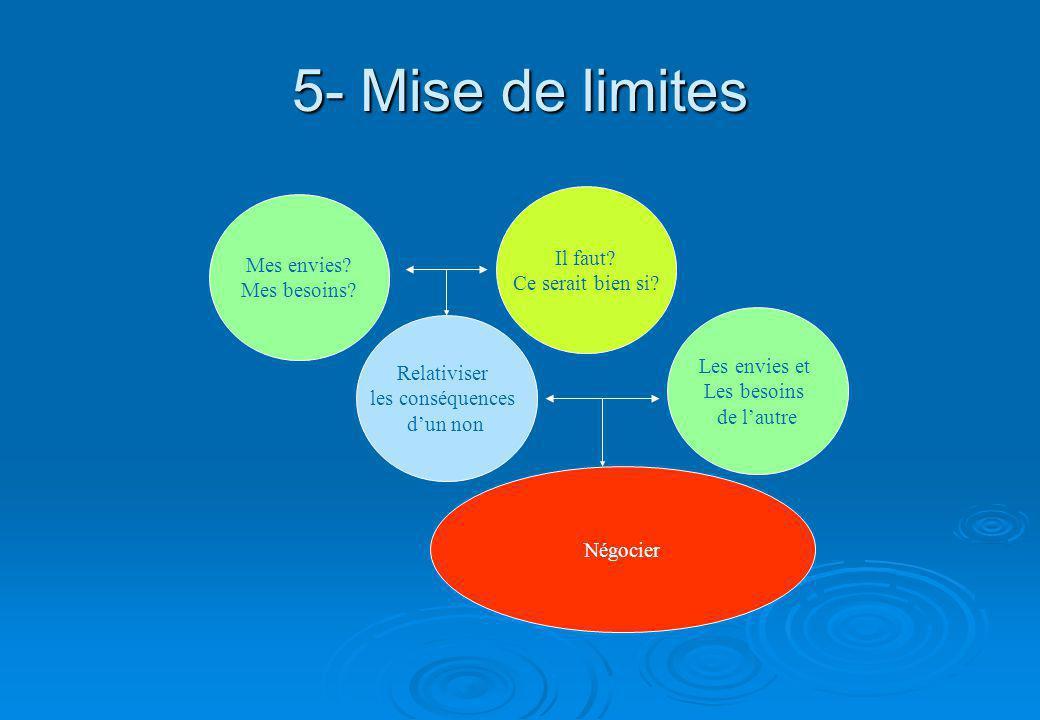 5- Mise de limites Mes envies.Mes besoins. Il faut.