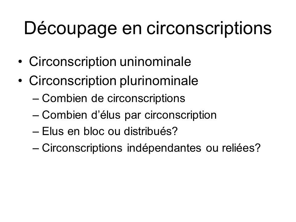 Découpage en circonscriptions Circonscription uninominale Circonscription plurinominale –Combien de circonscriptions –Combien délus par circonscriptio
