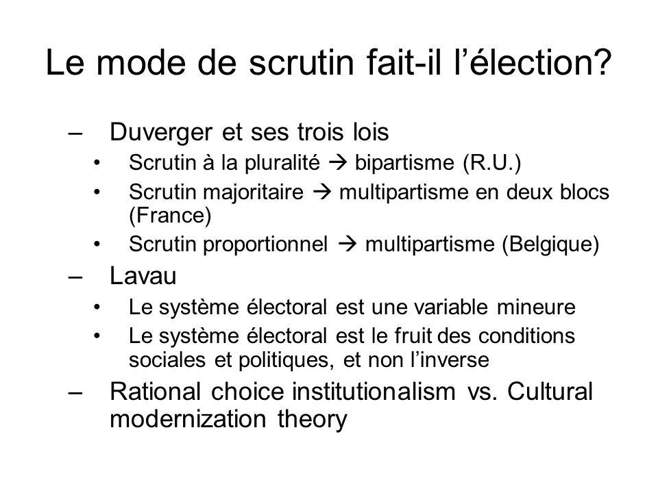 Le mode de scrutin fait-il lélection? –Duverger et ses trois lois Scrutin à la pluralité bipartisme (R.U.) Scrutin majoritaire multipartisme en deux b