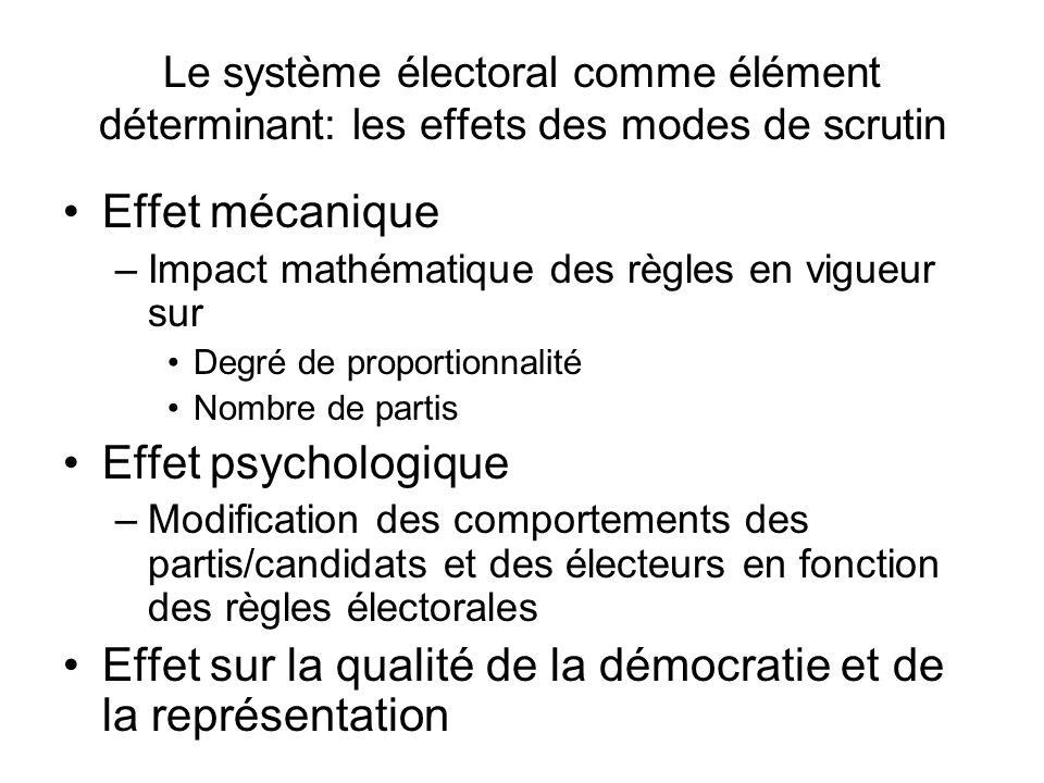 Le système électoral comme élément déterminant: les effets des modes de scrutin Effet mécanique –Impact mathématique des règles en vigueur sur Degré d